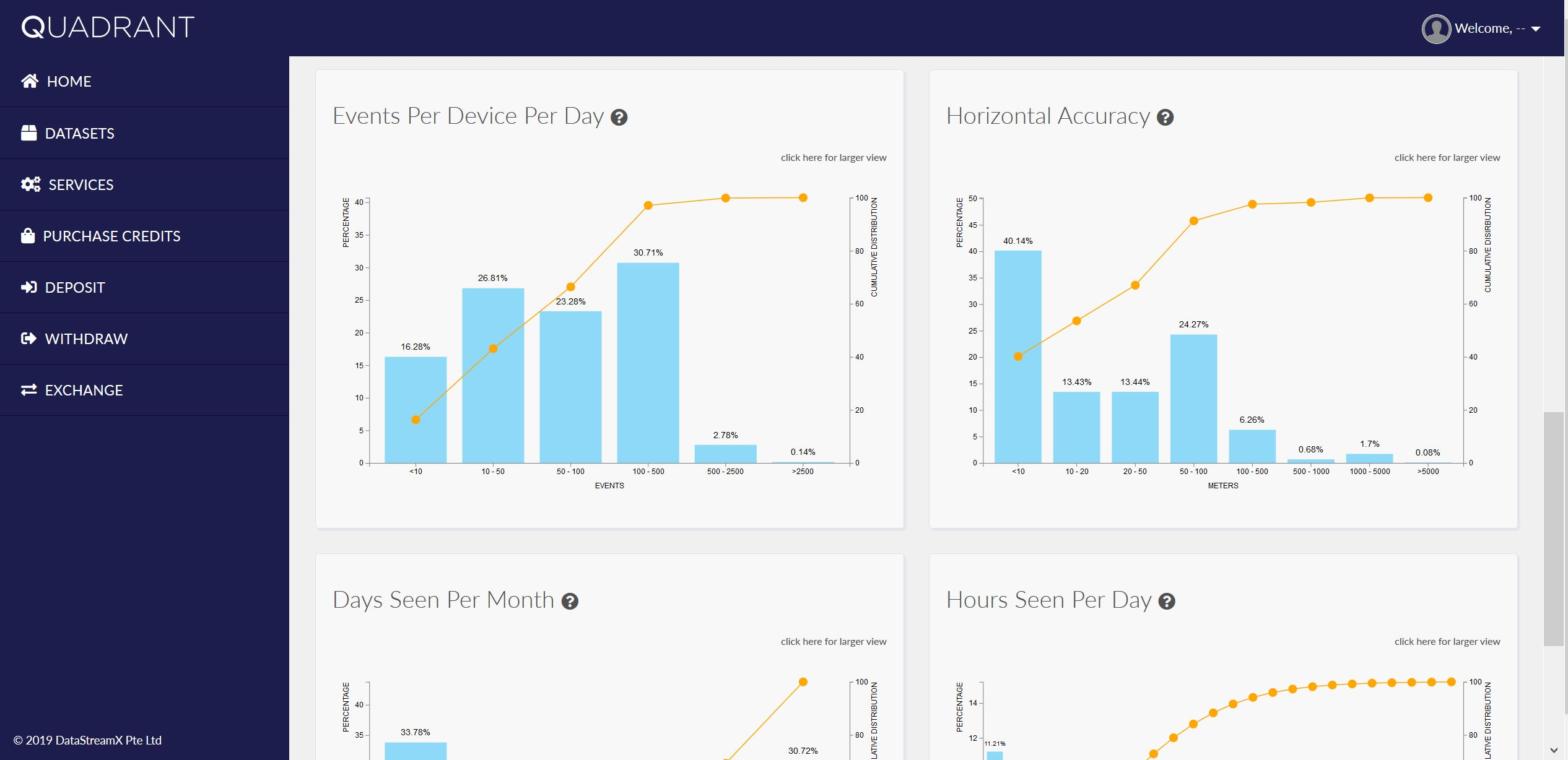 Data Quality Dashboard - Distribution Charts