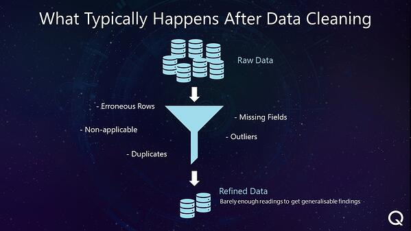 Data Cleaning Problems