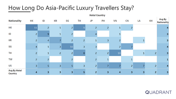 How Long Do Asia Pacific Luxury Travellers Stay