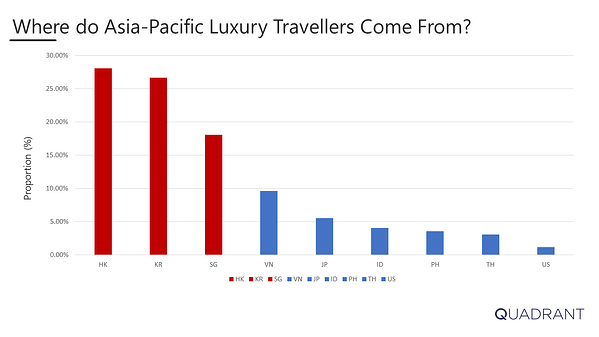Proportion of Luxury Travellers by Country